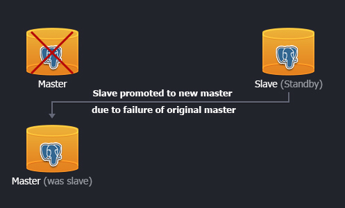 master slave replication