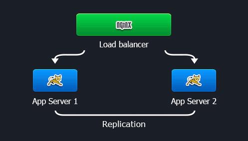 install tomcat server